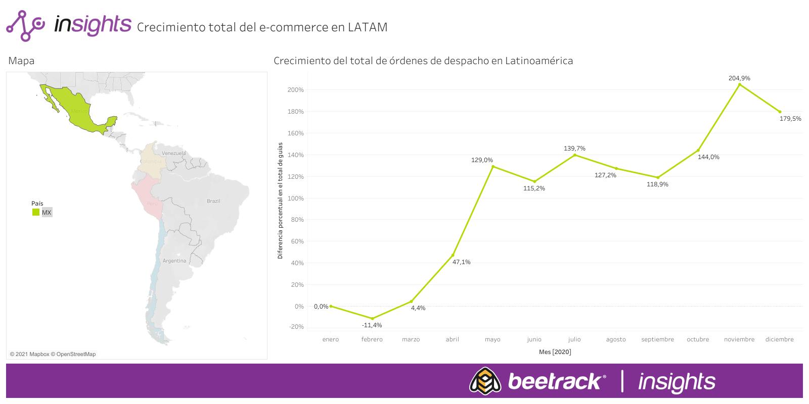 Crecimiento total del e-commerce en LATAM (3)