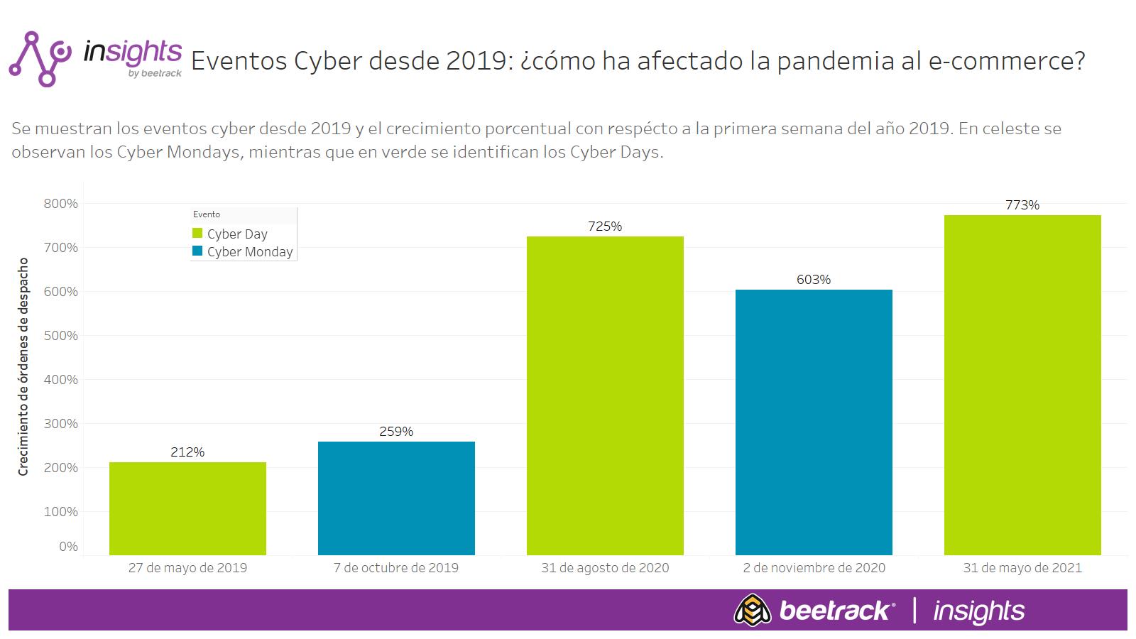 Eventos Cyber desde 2019 ¿cómo ha afectado la pandemia al e-commerce