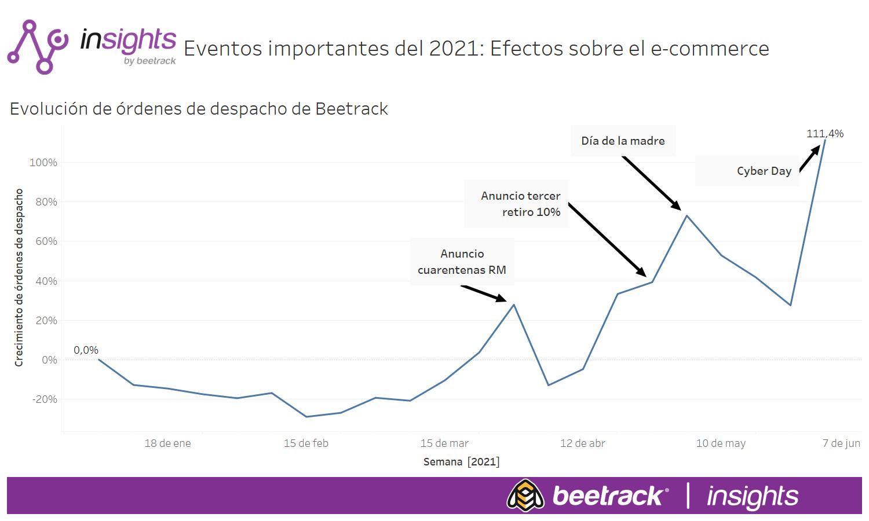 Eventos importantes del 2021 Efectos sobre el e-commerce