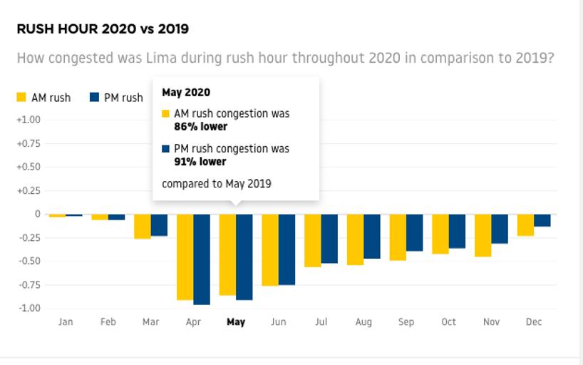 Tráfico Lima 2020 comparado con 2019
