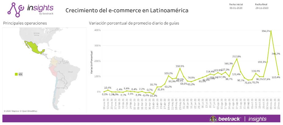 Crecimiento del e-commerce en Latinoamérica