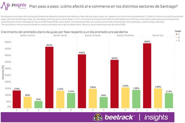 Plan paso a paso ¿Cómo afectó el e-commerce en los distintos sectores de Santiago_