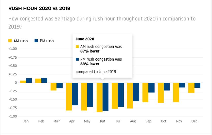 Tráfico Santiago comparación 2020 con 2019