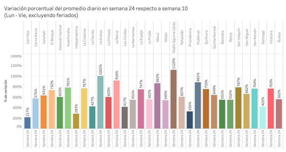 Comunas de Santiago en cuarentena registran alzas de hasta más de 1000% en ventas por e-commerce