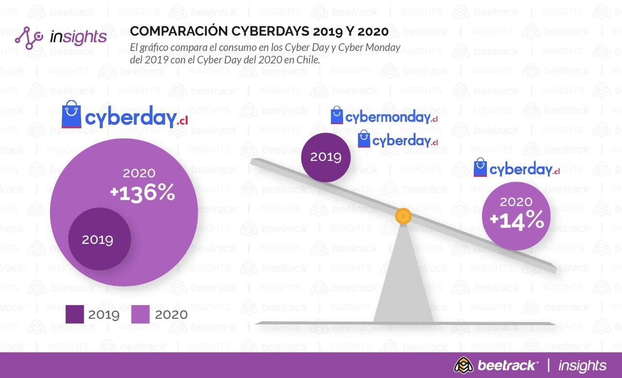 Despachos por Cyber Day 2020 superan al equivalente de dos de estos eventos juntos de 2019